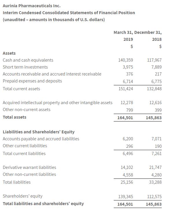 Aurinia Pharmaceuticals Inc. Interim Condensed Consolidated Statements of Financial Position (Unaudited)