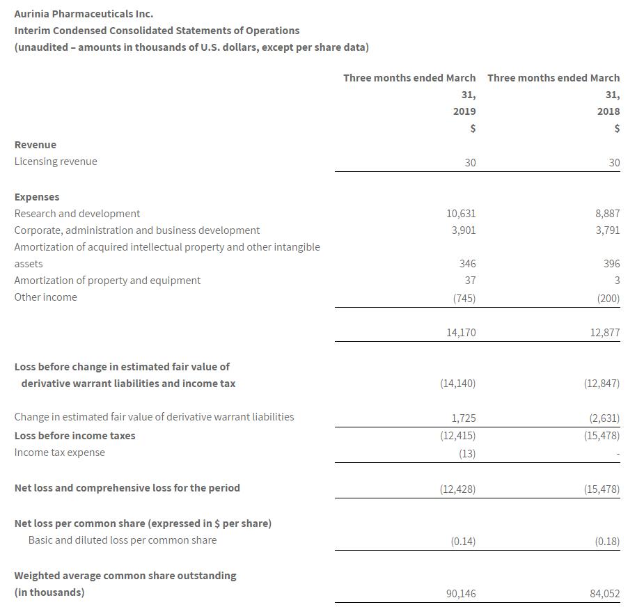 Aurinia Pharmaceuticals Inc. Interim Condensed Consolidated Statements of Operations (Unaudited)