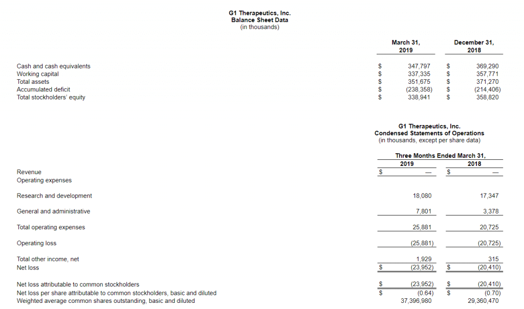G1 Therapeutics Q1 2019 Balance Sheet Data in the thousands