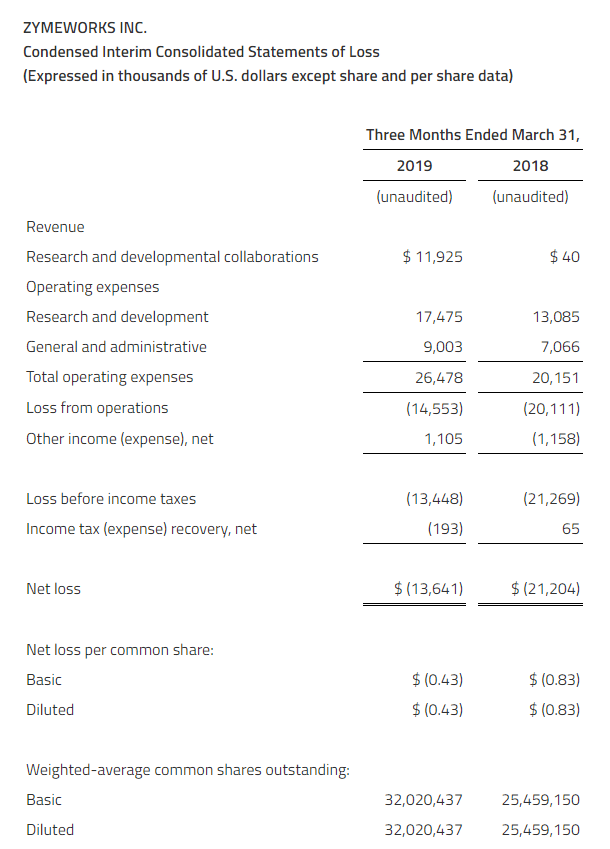 Zymeworks Q1 2019 Condensed Interim Consolidated Statements of Loss (expressed in thousands of US dollars except share and per share data)