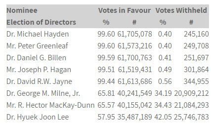 Aurinia Pharmaceuticals Voting Results for the election of its Board of Directors June 26 2019