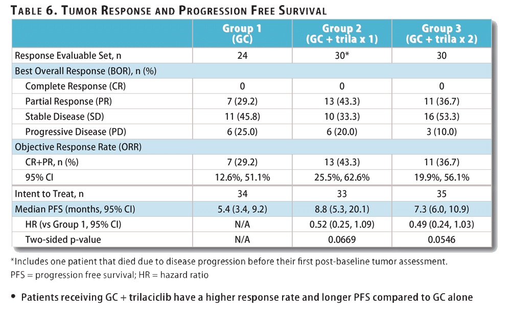 Figure 6. Tumor Response & Progression Free Survival Results from G1 Therapeutics' Phase 2 Randomized Trial