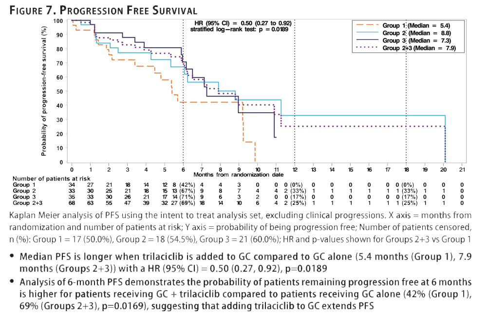 Figure 7. Progression Free Survival from G1 Therapeutics Phase 2 Randomized Trial Results