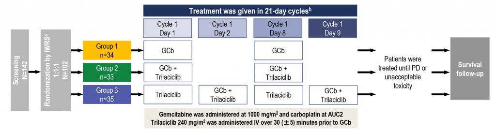 G1 Therapeutics Scientific publications for trilaciclib