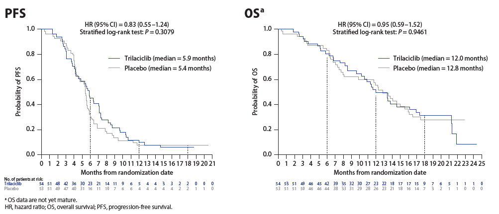 Anti-tumour efficacy results from G1 Therapeutics Small Cell Lung Cancer Results