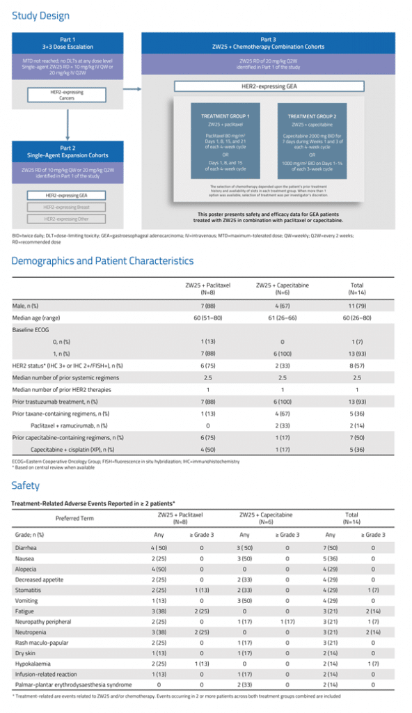 ZW25 Phase 1 Data