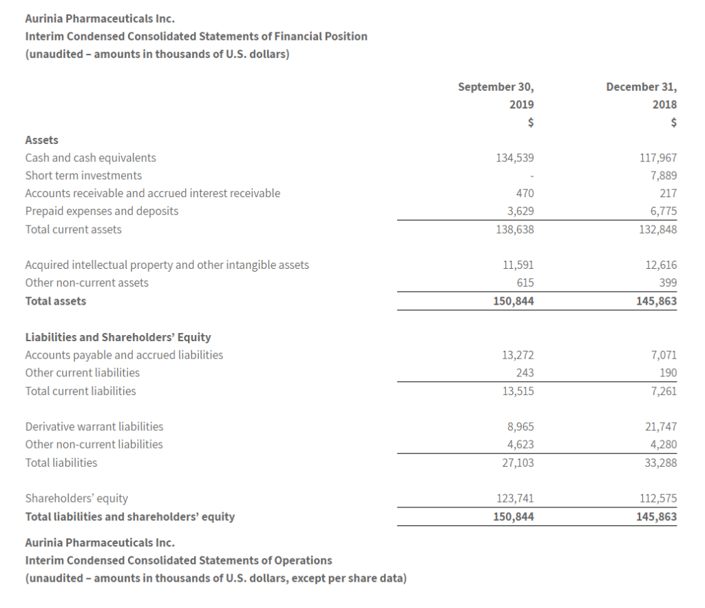 Interim Condensed Statement of Financial Position - Aurinia