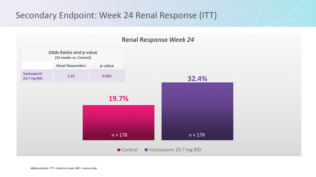 AURORA Phase 3 Clinical Trial Secondary Endpoint week 24 Renal Response