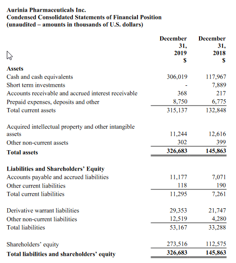 Aurinia Pharmaceuticals financial results